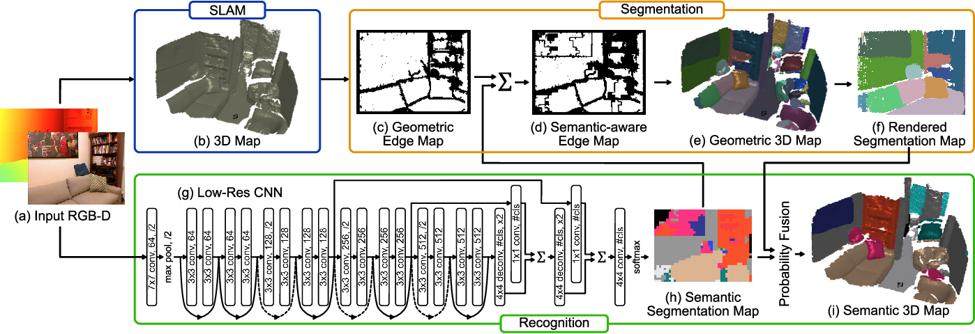 Figure 2 for Fast and Accurate Semantic Mapping through Geometric-based Incremental Segmentation