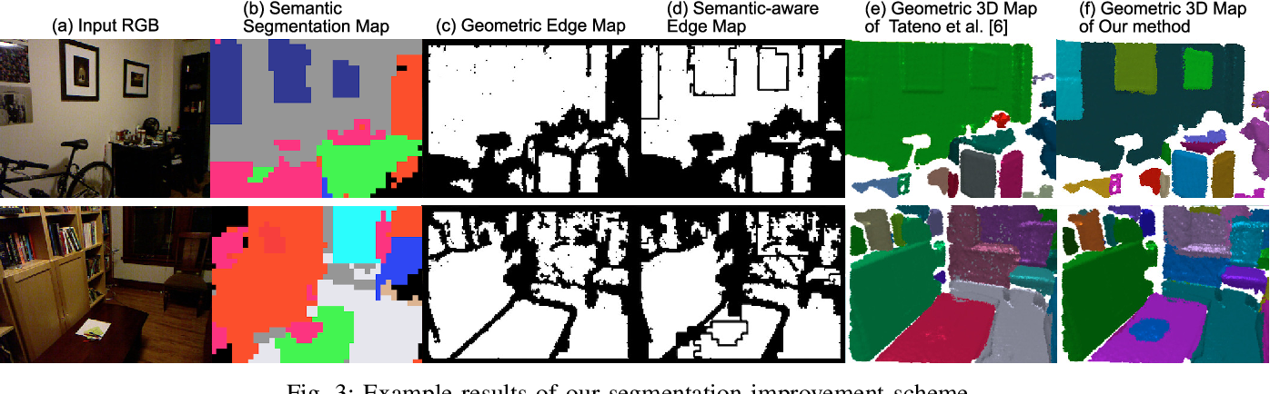 Figure 3 for Fast and Accurate Semantic Mapping through Geometric-based Incremental Segmentation