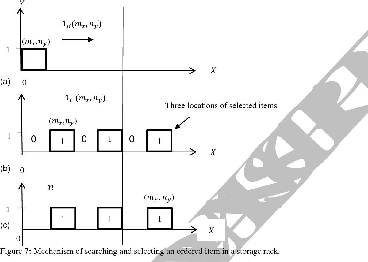 Figure 7 from Application and integration of an RFID-enabled