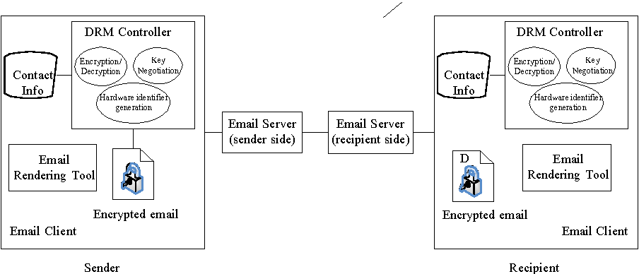 Figure 7 from Copy protection for email - Semantic Scholar