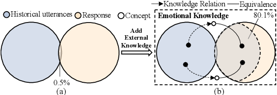 Figure 3 for Empathetic Dialogue Generation via Knowledge Enhancing and Emotion Dependency Modeling