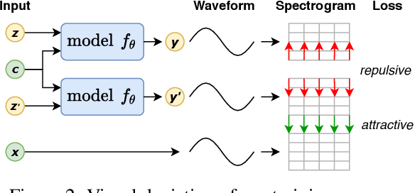 Figure 3 for A Spectral Energy Distance for Parallel Speech Synthesis