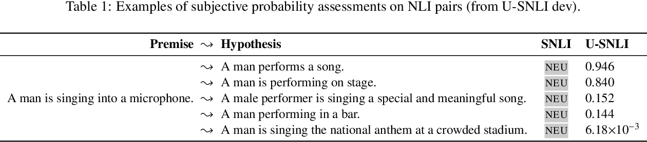 Figure 3 for Uncertain Natural Language Inference