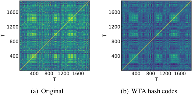 Figure 1 for Nearest Neighbor Search-Based Bitwise Source Separation Using Discriminant Winner-Take-All Hashing