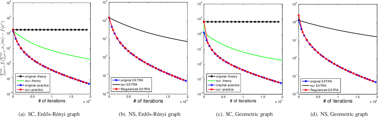Figure 2 for Revisiting EXTRA for Smooth Distributed Optimization
