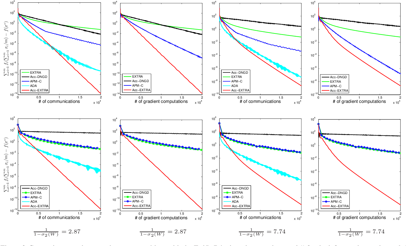 Figure 3 for Revisiting EXTRA for Smooth Distributed Optimization