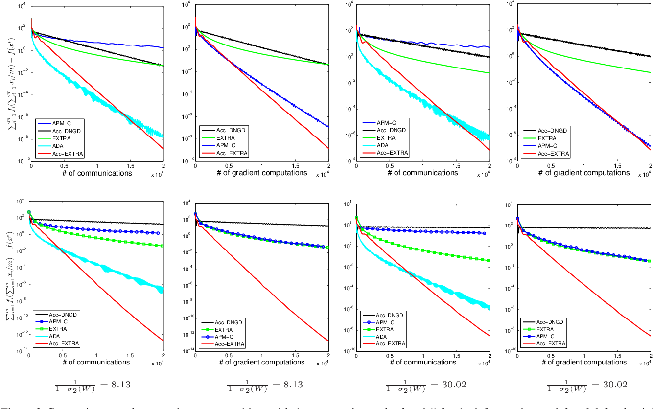 Figure 4 for Revisiting EXTRA for Smooth Distributed Optimization