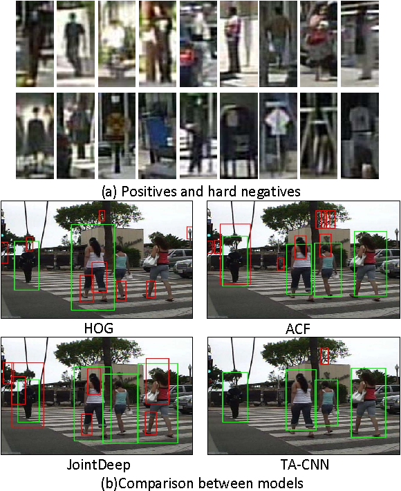 Figure 1 for Pedestrian Detection aided by Deep Learning Semantic Tasks