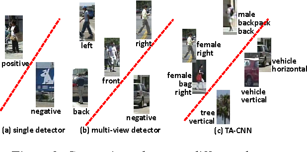 Figure 3 for Pedestrian Detection aided by Deep Learning Semantic Tasks