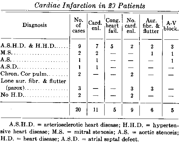 TABLE 4.-Right Bundle-Branch Block Without Cardiac Infarction in 23 Patients