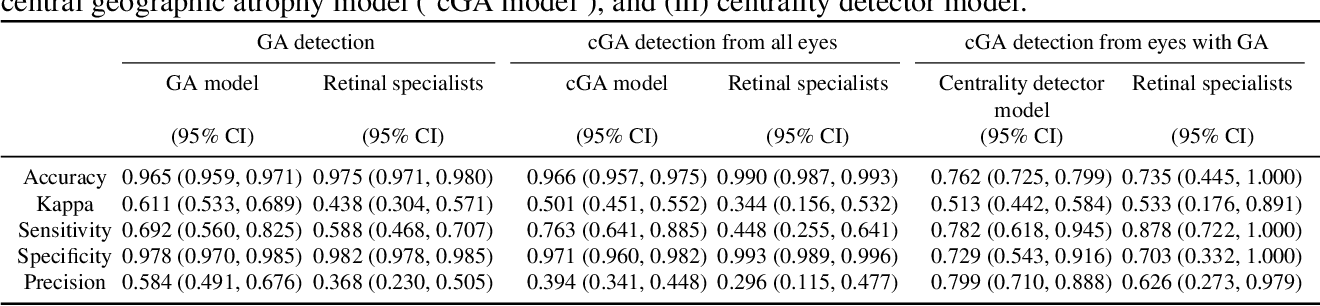 Figure 4 for A deep learning approach for automated detection of geographic atrophy from color fundus photographs
