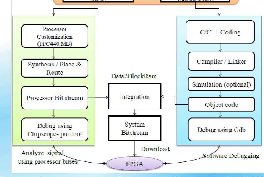 Figure 2 from FPGA based System on Chip ( SoC ) for Space