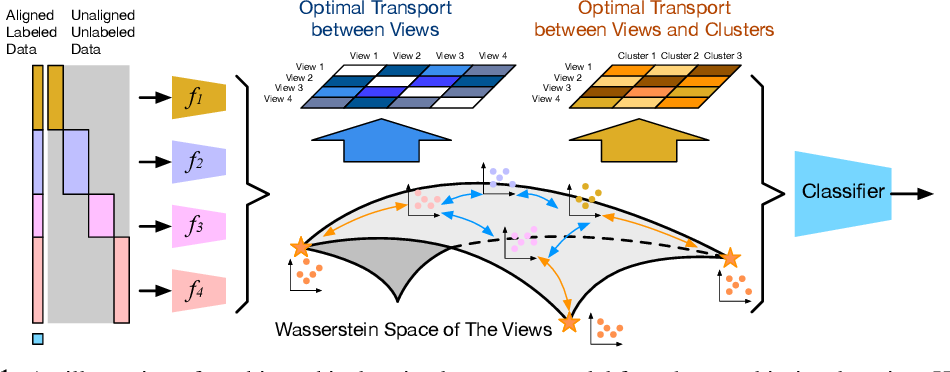 Figure 1 for Hierarchical Optimal Transport for Robust Multi-View Learning
