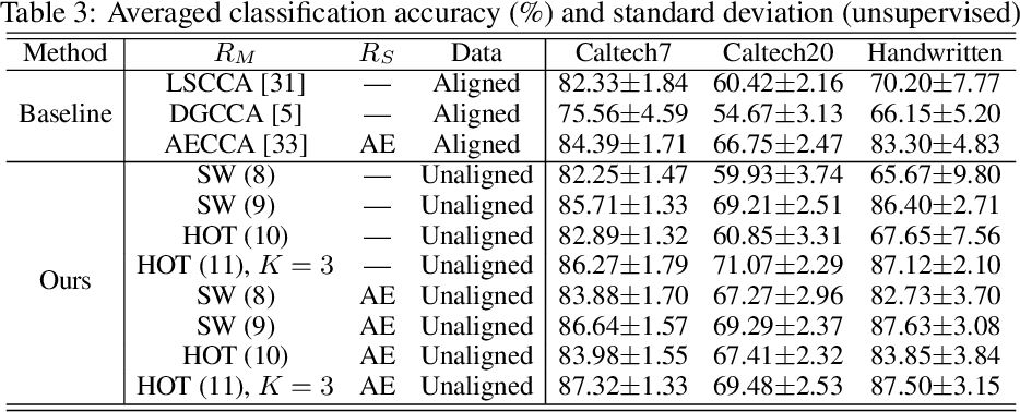 Figure 4 for Hierarchical Optimal Transport for Robust Multi-View Learning