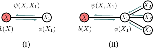 Figure 1 for Rigorous Explanation of Inference on Probabilistic Graphical Models