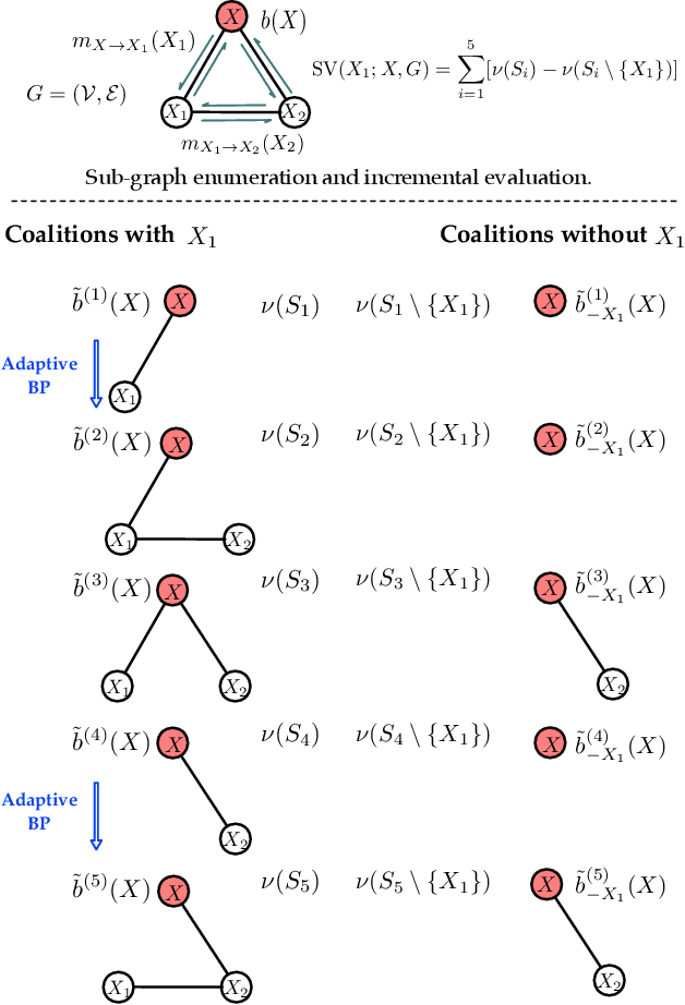 Figure 3 for Rigorous Explanation of Inference on Probabilistic Graphical Models