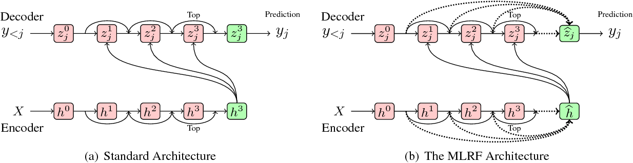 Figure 1 for Multi-layer Representation Fusion for Neural Machine Translation