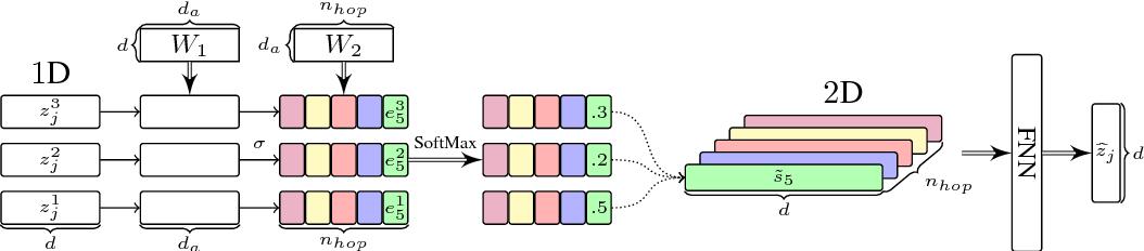 Figure 3 for Multi-layer Representation Fusion for Neural Machine Translation