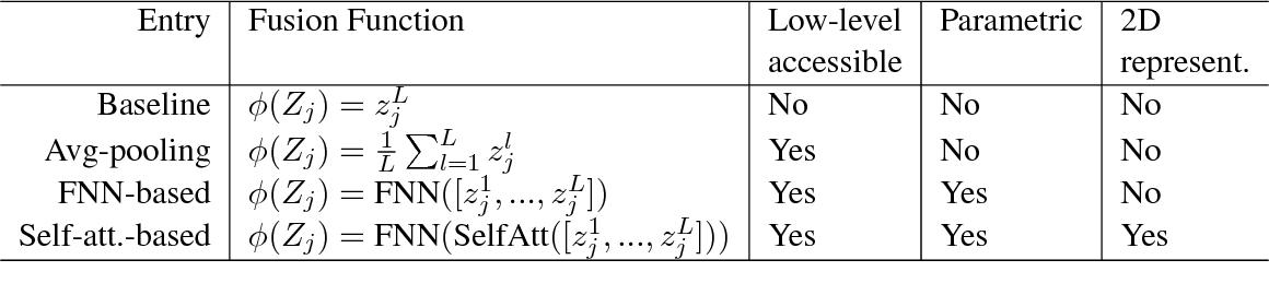 Figure 2 for Multi-layer Representation Fusion for Neural Machine Translation