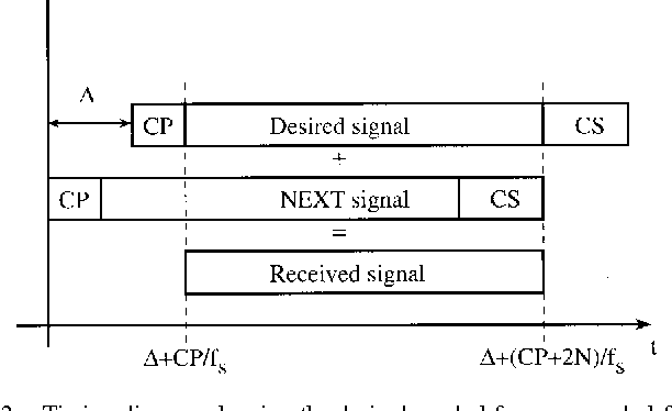 Figure 2 from Zipper: a duplex method for VDSL based on DMT ... on pa wiring diagram, sg wiring diagram, tx wiring diagram, hs wiring diagram, sh wiring diagram, mod wiring diagram, cb wiring diagram, pc wiring diagram, wd wiring diagram, mov wiring diagram, st wiring diagram, cr wiring diagram, cm wiring diagram, tc wiring diagram, mc wiring diagram, iso wiring diagram, hd wiring diagram, bi wiring diagram, ml wiring diagram,