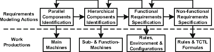 Fig. 2. An extended TASM-based requirements modeling approach