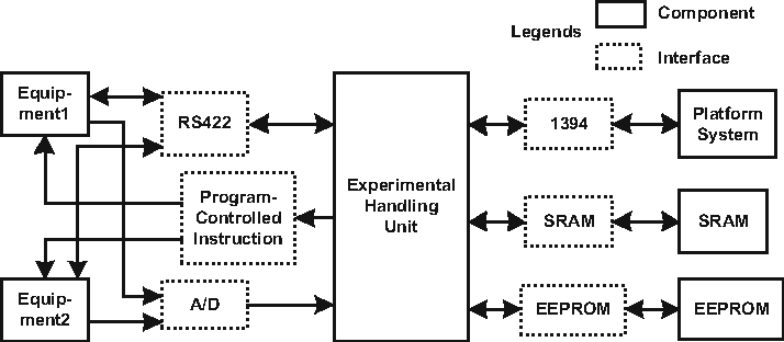 Fig. 3. Interface relation diagram of the EHU main control software