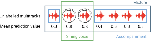 Figure 1 for Content based singing voice source separation via strong conditioning using aligned phonemes