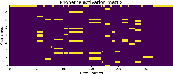 Figure 2 for Content based singing voice source separation via strong conditioning using aligned phonemes