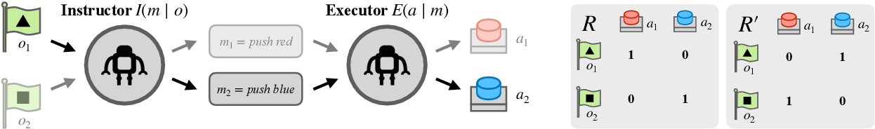 Figure 3 for Multitasking Inhibits Semantic Drift
