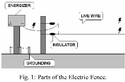 Electric Fence Design An electric fence energizer design method semantic scholar figure 1 workwithnaturefo