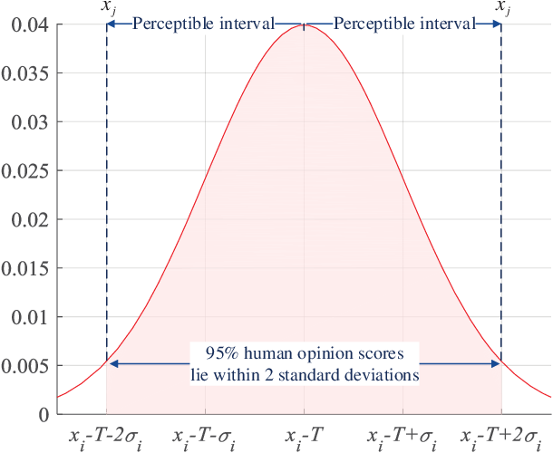 Figure 3 for A Perceptually Weighted Rank Correlation Indicator for Objective Image Quality Assessment