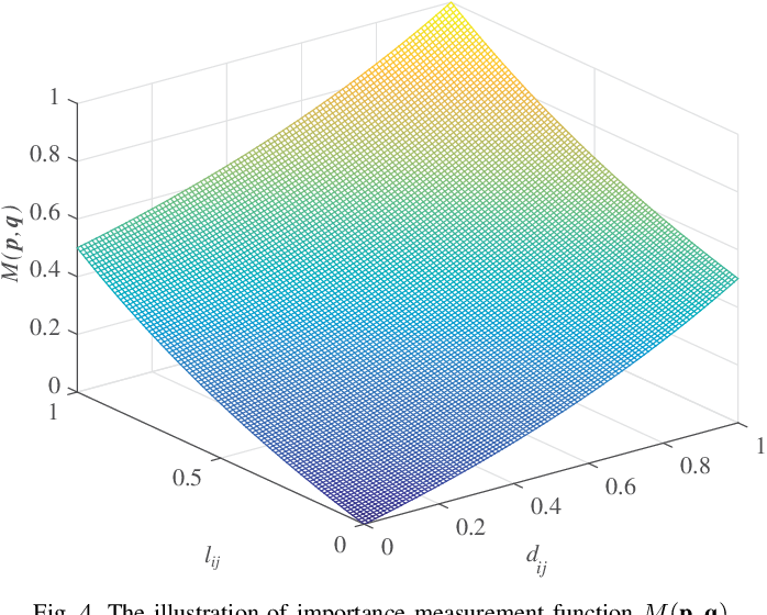Figure 4 for A Perceptually Weighted Rank Correlation Indicator for Objective Image Quality Assessment