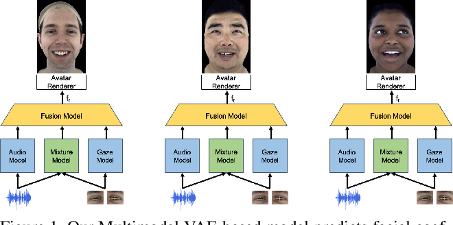 Figure 1 for Audio- and Gaze-driven Facial Animation of Codec Avatars