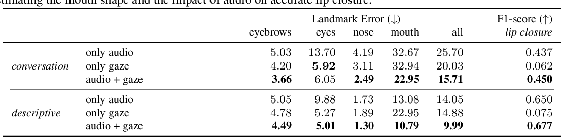 Figure 4 for Audio- and Gaze-driven Facial Animation of Codec Avatars
