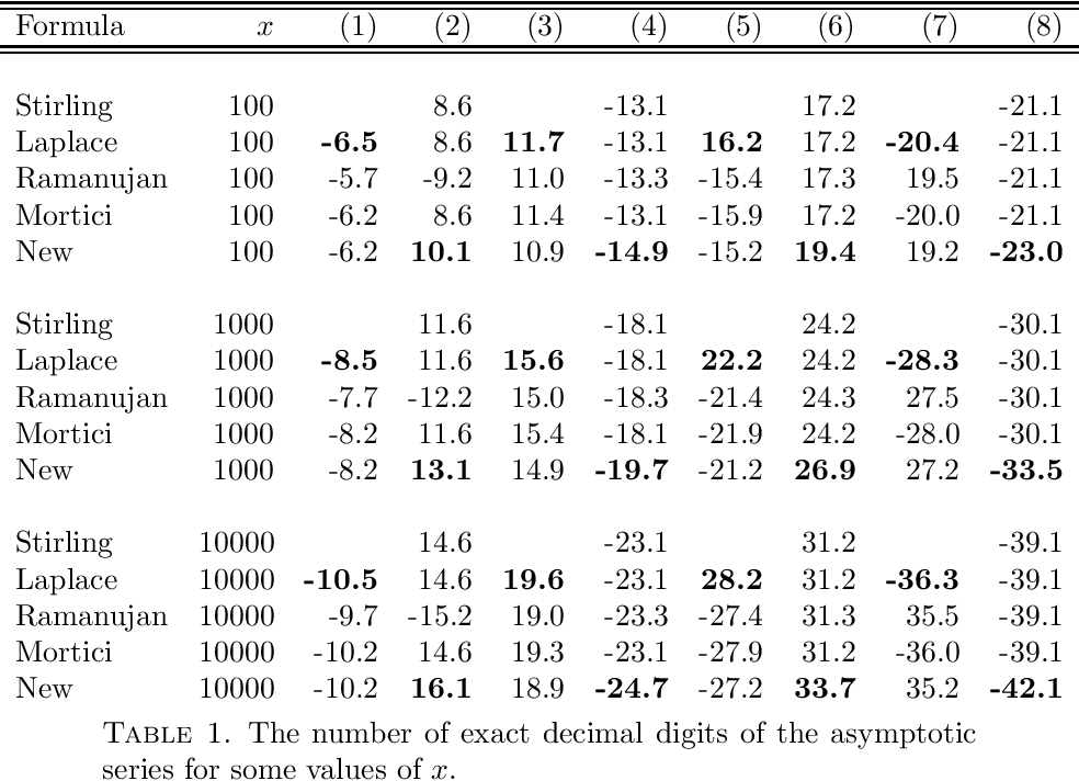 PDF] More Accurate Approximations for the Gamma Function - Semantic