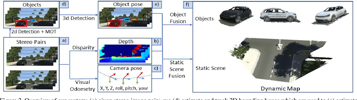 Figure 3 for Live Reconstruction of Large-Scale Dynamic Outdoor Worlds