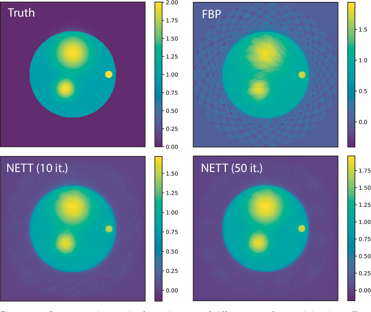 Figure 3 for NETT: Solving Inverse Problems with Deep Neural Networks