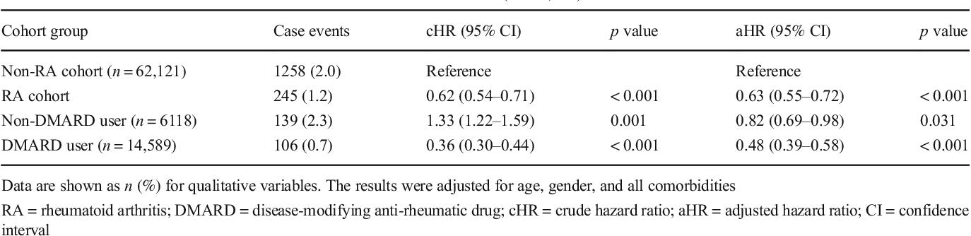 Can Disease-Modifying Anti-Rheumatic Drugs Reduce the Risk of