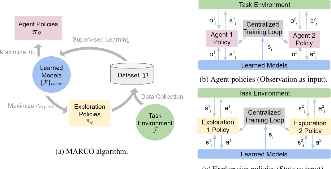 Figure 1 for Centralized Model and Exploration Policy for Multi-Agent RL