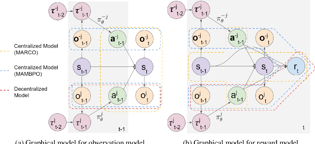 Figure 2 for Centralized Model and Exploration Policy for Multi-Agent RL