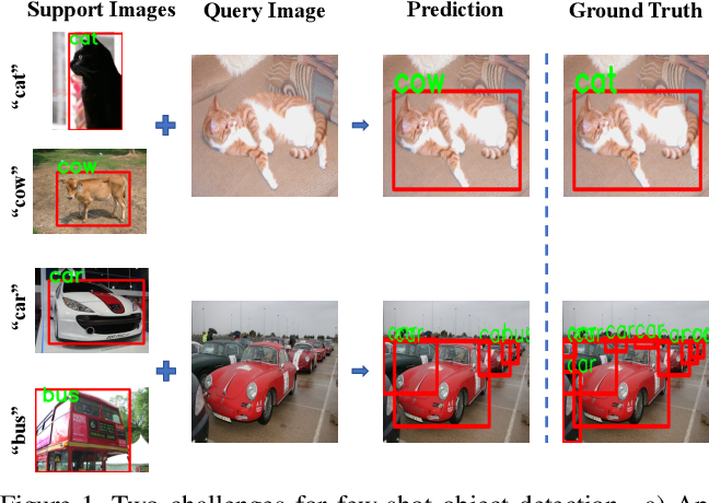 Figure 1 for Dense Relation Distillation with Context-aware Aggregation for Few-Shot Object Detection