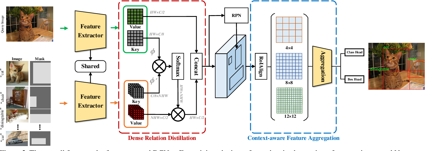 Figure 3 for Dense Relation Distillation with Context-aware Aggregation for Few-Shot Object Detection