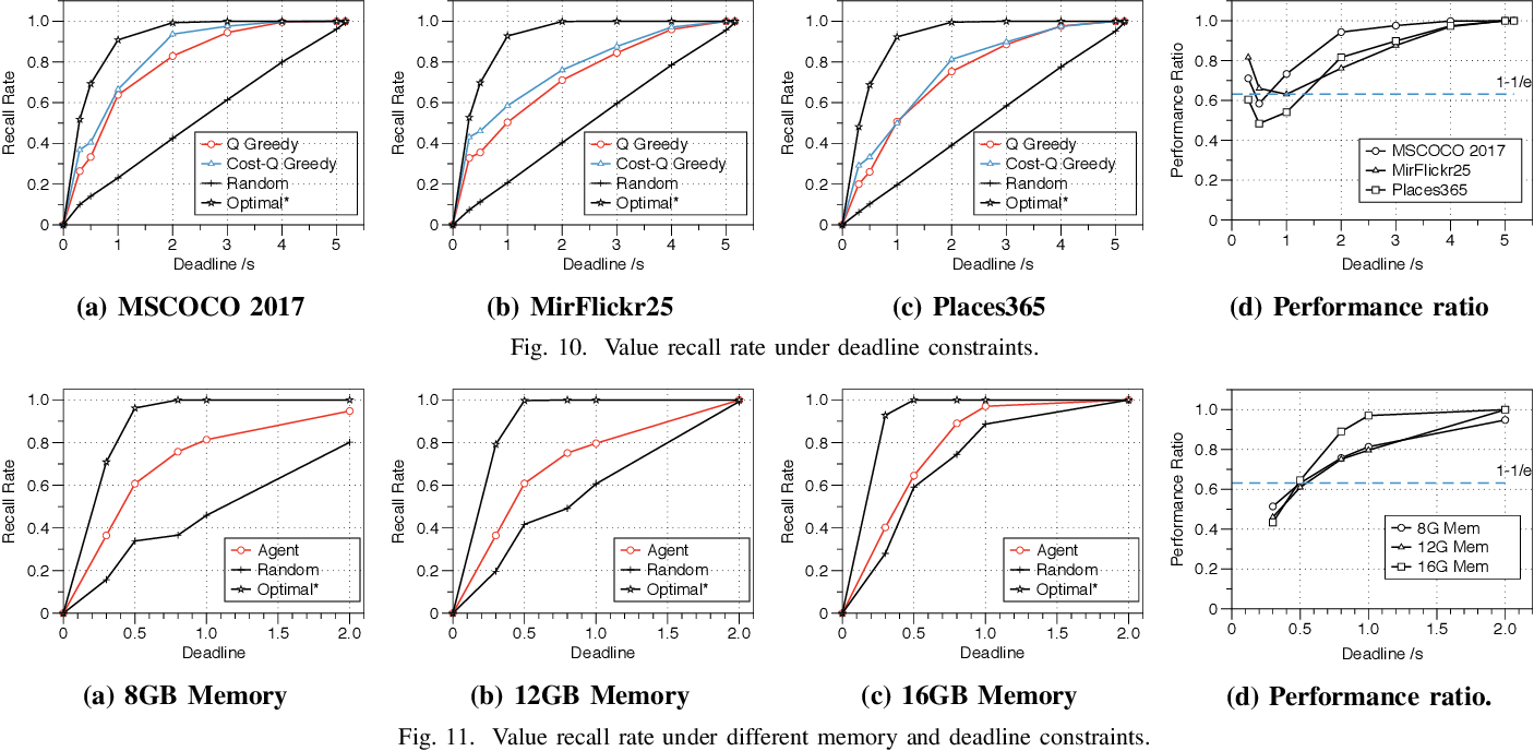 Figure 2 for Comprehensive and Efficient Data Labeling via Adaptive Model Scheduling