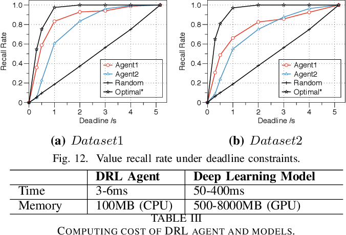 Figure 3 for Comprehensive and Efficient Data Labeling via Adaptive Model Scheduling