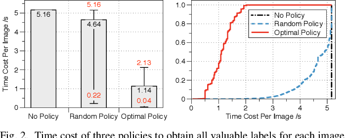 Figure 4 for Comprehensive and Efficient Data Labeling via Adaptive Model Scheduling