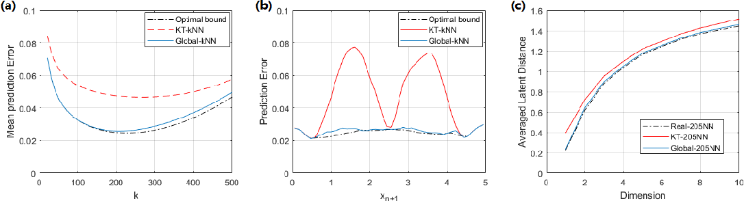 Figure 1 for Towards Non-Parametric Learning to Rank