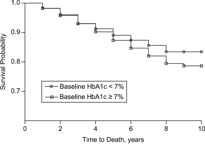 Figure 1. Kaplan-Meier survival curves for veterans with type 2 diabetes (n ¼ 8,812) by baseline hemoglobin A1c (HbA1c) concentration, Charleston, South Carolina, April 1997–May 2006.
