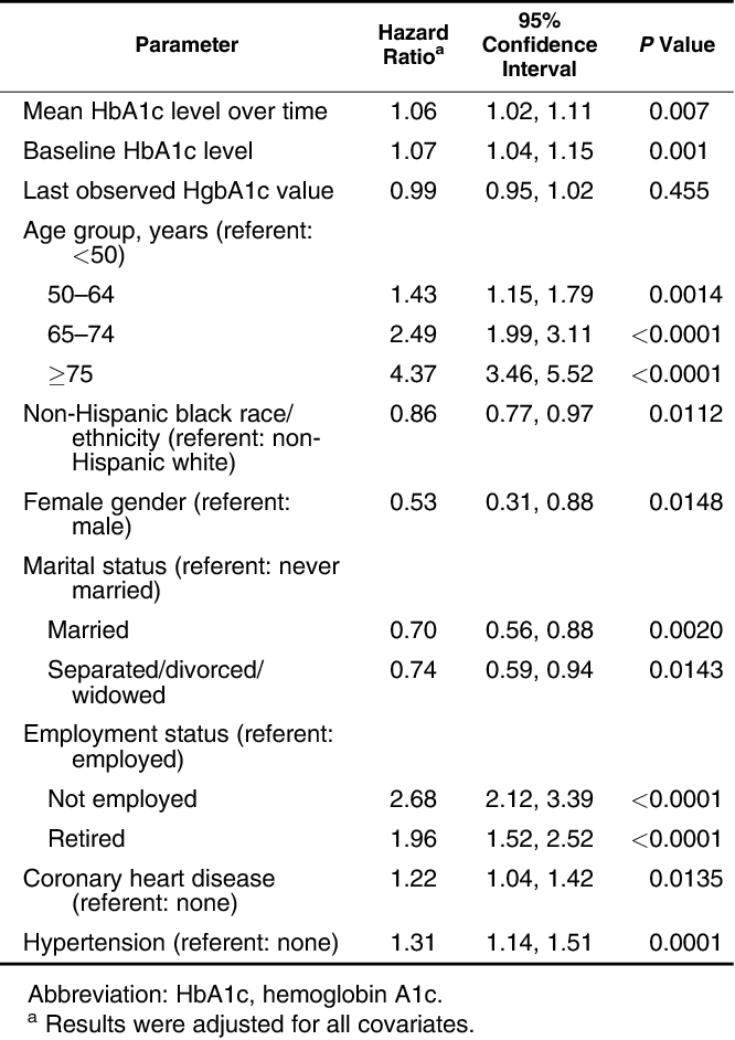 Table 2. Hazard Ratios From 3 Different Cox Models for the Association Between Mortality and Mean, Baseline, and Last Observed Hemoglobin A1c Value Among Veterans With Type 2 Diabetes (n ¼ 8,812), Charleston, South Carolina, April 1997–May 2006