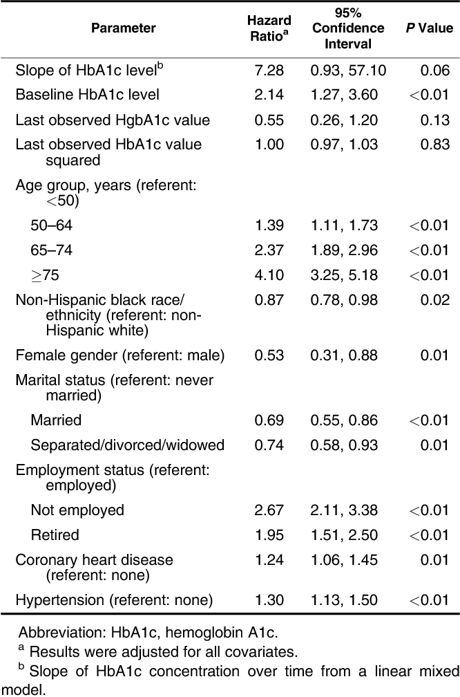 Table 3. Hazard Ratios From a Fully Adjusted Cox Model for Mortality Among Veterans With Type 2 Diabetes (n ¼ 8,812), Charleston, South Carolina, April 1997–May 2006