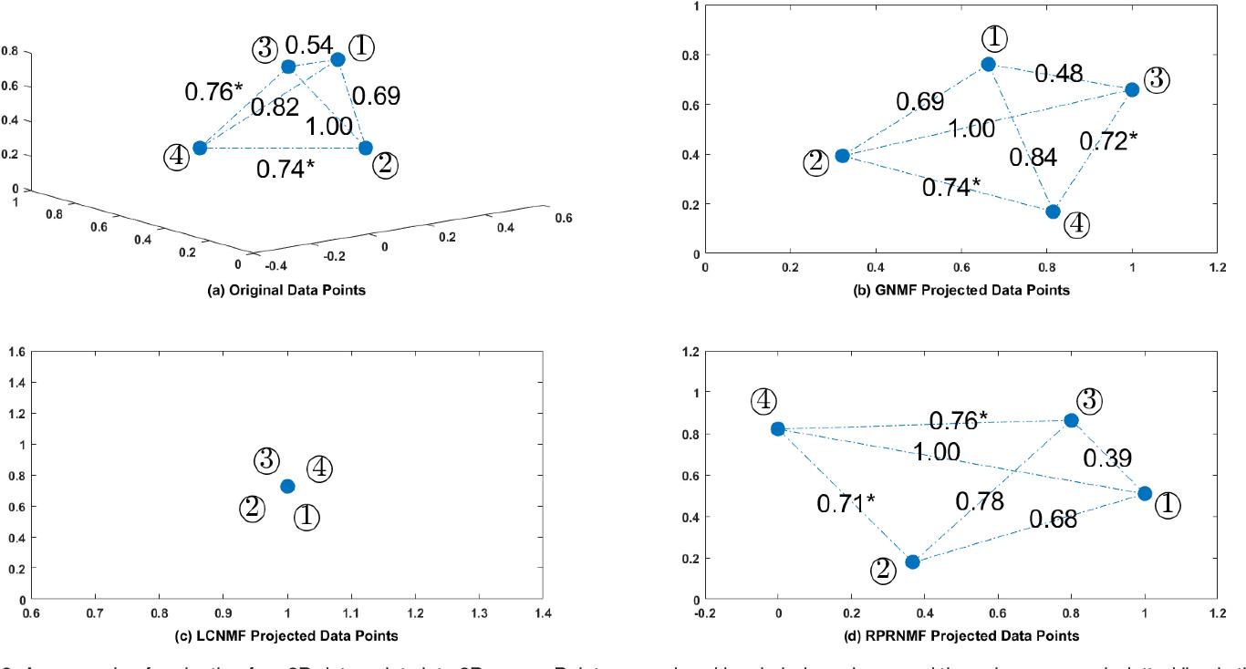 Figure 3 for Relative Pairwise Relationship Constrained Non-negative Matrix Factorisation